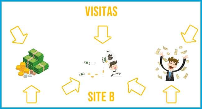 simulação visitas blog 2