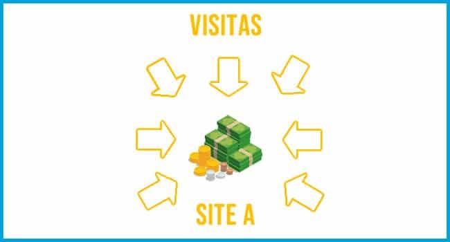 simulação visitas blog