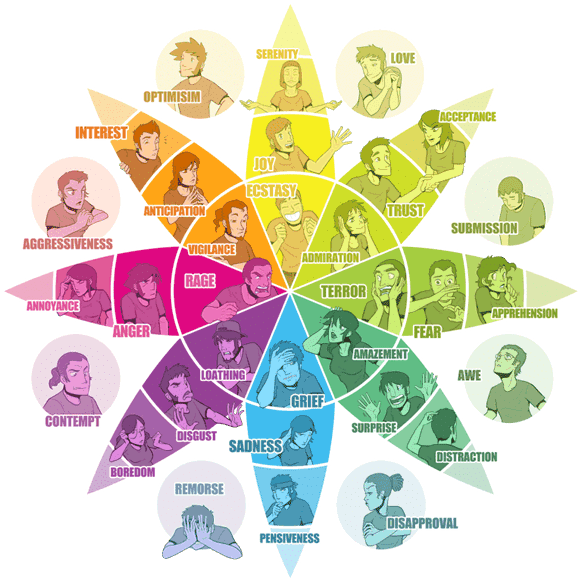 roda psicologia cores-min